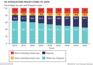 US Census projections