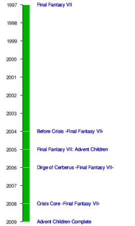 FFVII Timeline